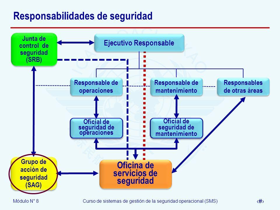 Módulo N° 8Curso de sistemas de gestión de la seguridad operacional (SMS) 28 Responsabilidades de seguridad Responsables de otras áreas Responsable de