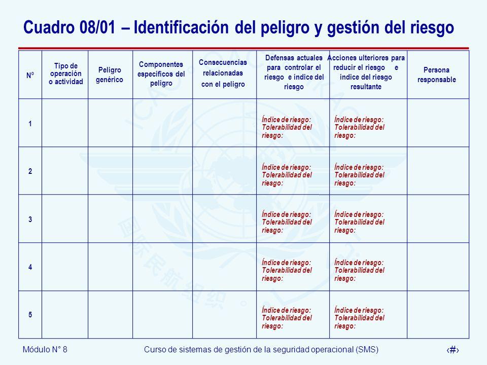 Módulo N° 8Curso de sistemas de gestión de la seguridad operacional (SMS) 61 Cuadro 08/01 – Identificación del peligro y gestión del riesgo Defensas a