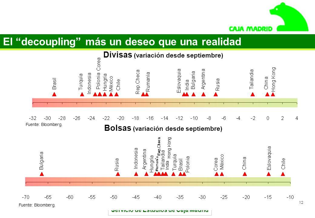 Servicio de Estudios de Caja Madrid 12 El decoupling más un deseo que una realidad Divisas (variación desde septiembre) Bolsas (variación desde septiembre)