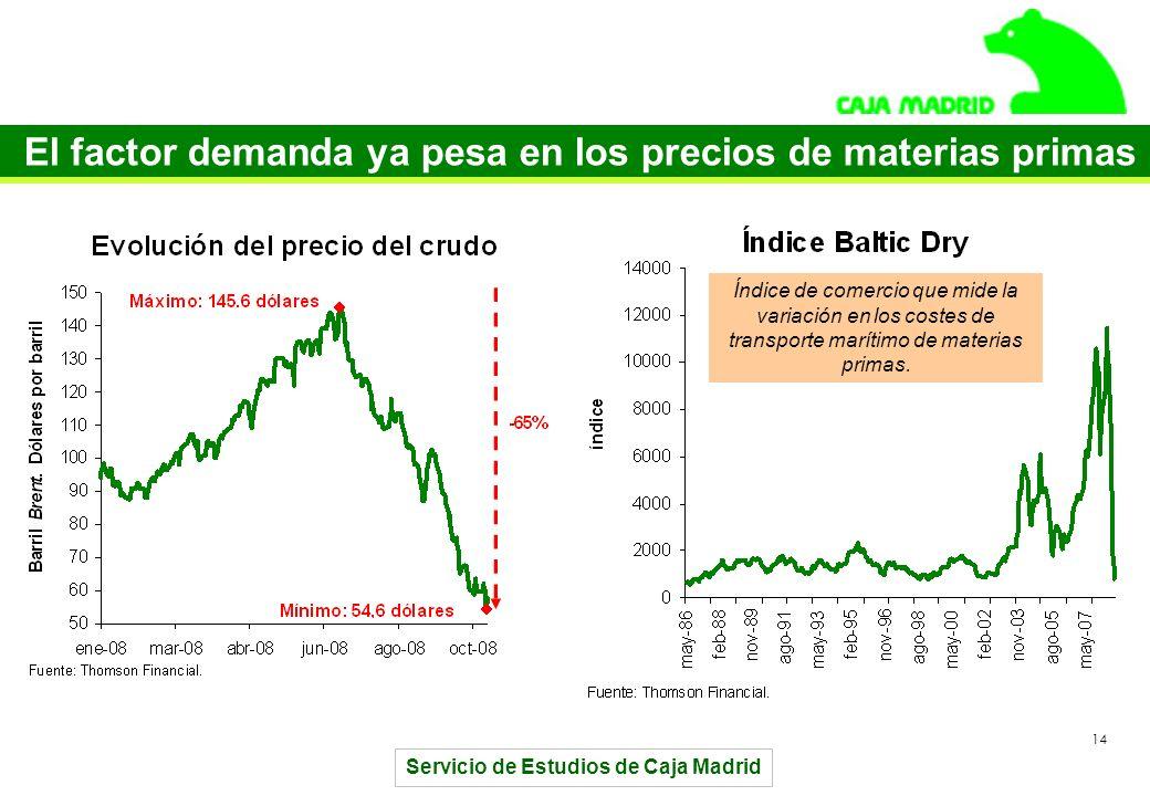 Servicio de Estudios de Caja Madrid 14 El factor demanda ya pesa en los precios de materias primas Índice de comercio que mide la variación en los costes de transporte marítimo de materias primas.