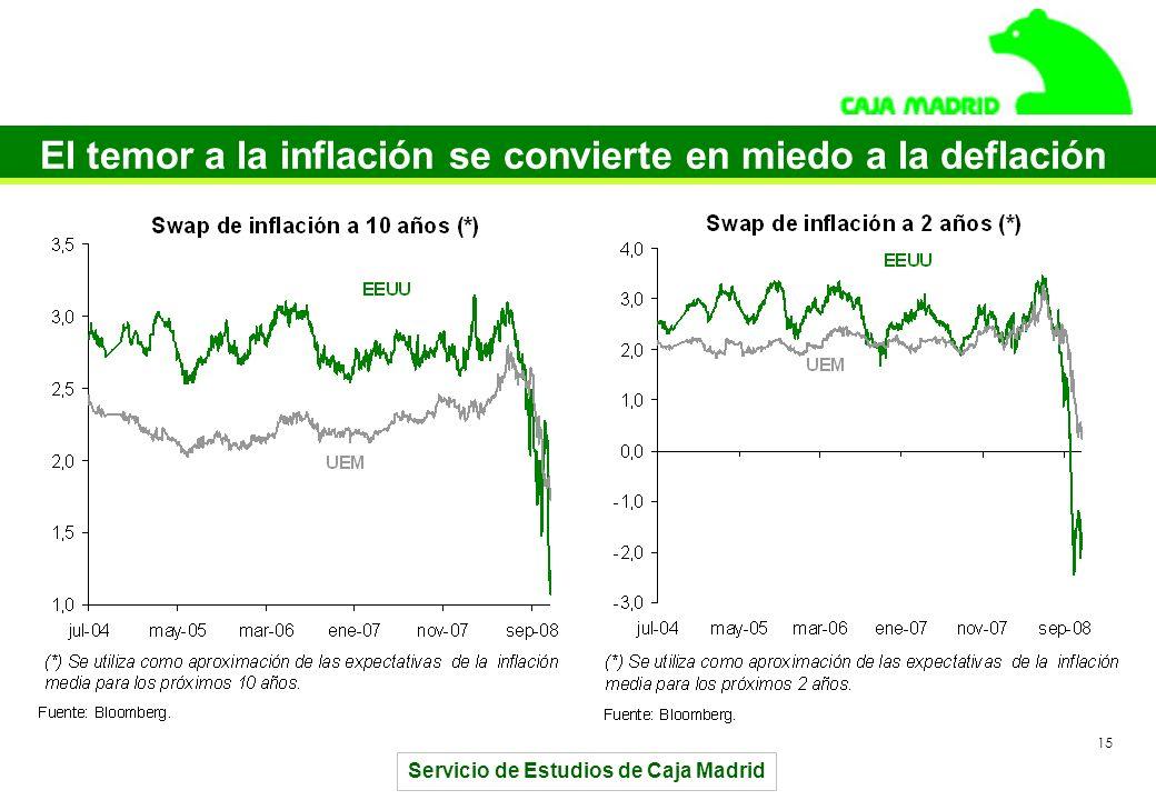 Servicio de Estudios de Caja Madrid 15 El temor a la inflación se convierte en miedo a la deflación