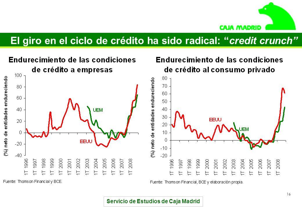 Servicio de Estudios de Caja Madrid 16 El giro en el ciclo de crédito ha sido radical: credit crunch