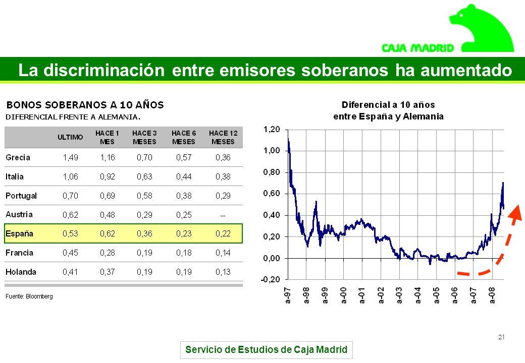 Servicio de Estudios de Caja Madrid 21 La discriminación entre emisores soberanos ha aumentado