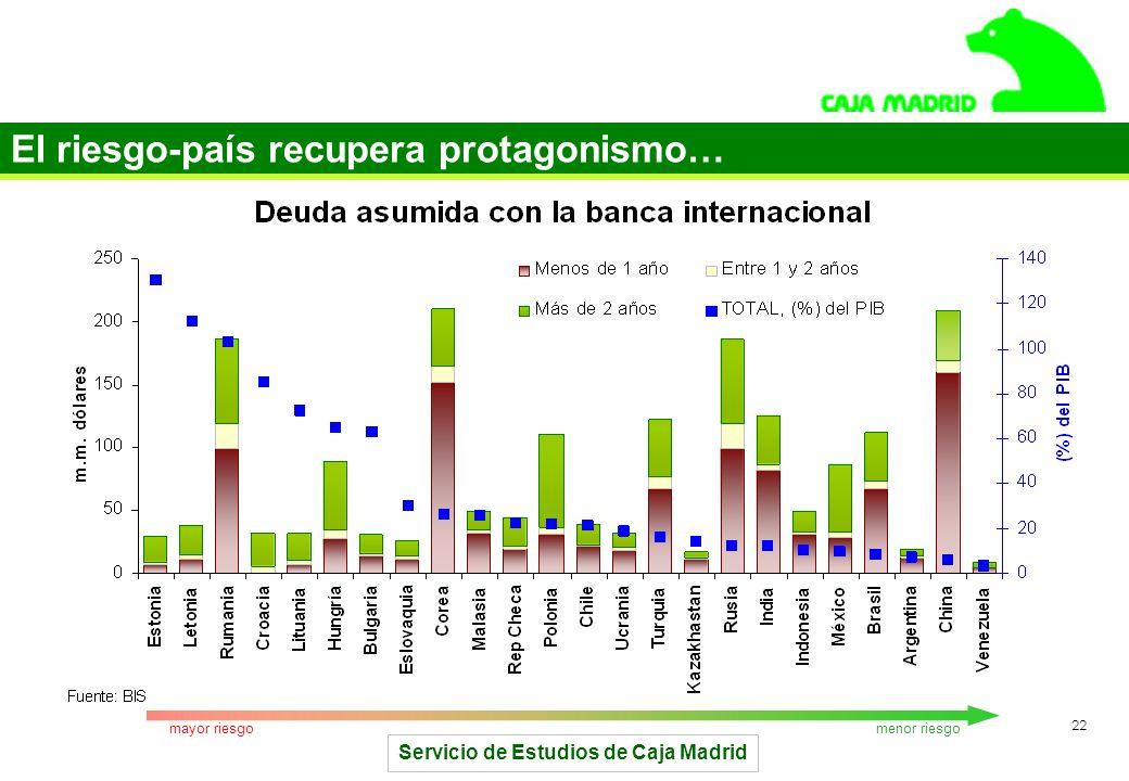 Servicio de Estudios de Caja Madrid 22 El riesgo-país recupera protagonismo… menor riesgomayor riesgo