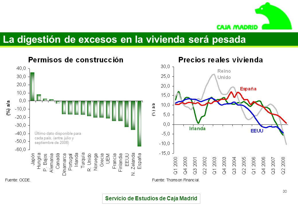 Servicio de Estudios de Caja Madrid 30 La digestión de excesos en la vivienda será pesada Último dato disponible para cada país, (entre julio y septiembre de 2008)