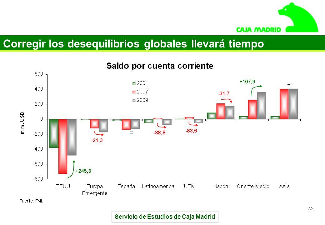 Servicio de Estudios de Caja Madrid 32 Corregir los desequilibrios globales llevará tiempo
