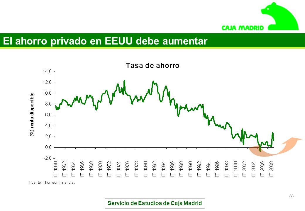 Servicio de Estudios de Caja Madrid 33 El ahorro privado en EEUU debe aumentar