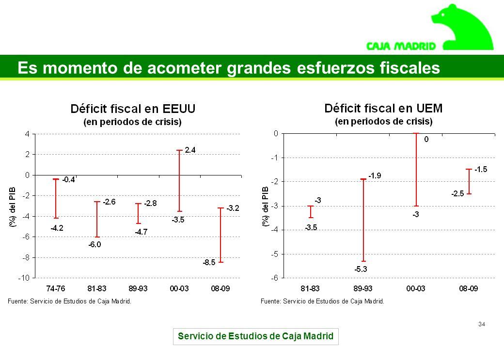Servicio de Estudios de Caja Madrid 34 Es momento de acometer grandes esfuerzos fiscales