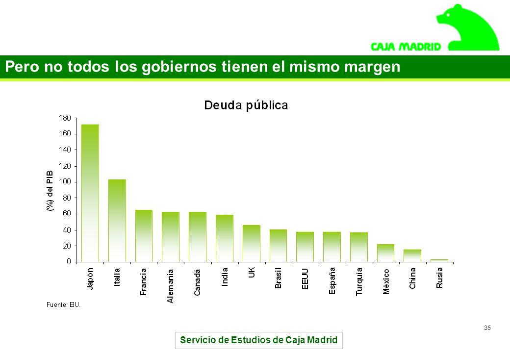 Servicio de Estudios de Caja Madrid 35 Pero no todos los gobiernos tienen el mismo margen