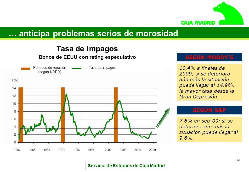 Servicio de Estudios de Caja Madrid 42 … anticipa problemas serios de morosidad Tasa de impagos Bonos de EEUU con rating especulativo 1982198519881991199419972000200320062009 Periodos de recesión (según NBER) Tasa de impagos 10,4% a finales de 2009; si se deteriora aún más la situación puede llegar al 14,9%, la mayor tasa desde la Gran Depresión.