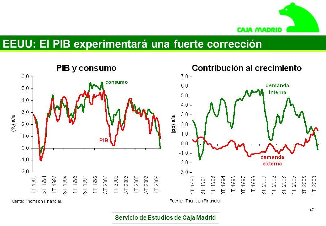 Servicio de Estudios de Caja Madrid 47 EEUU: El PIB experimentará una fuerte corrección