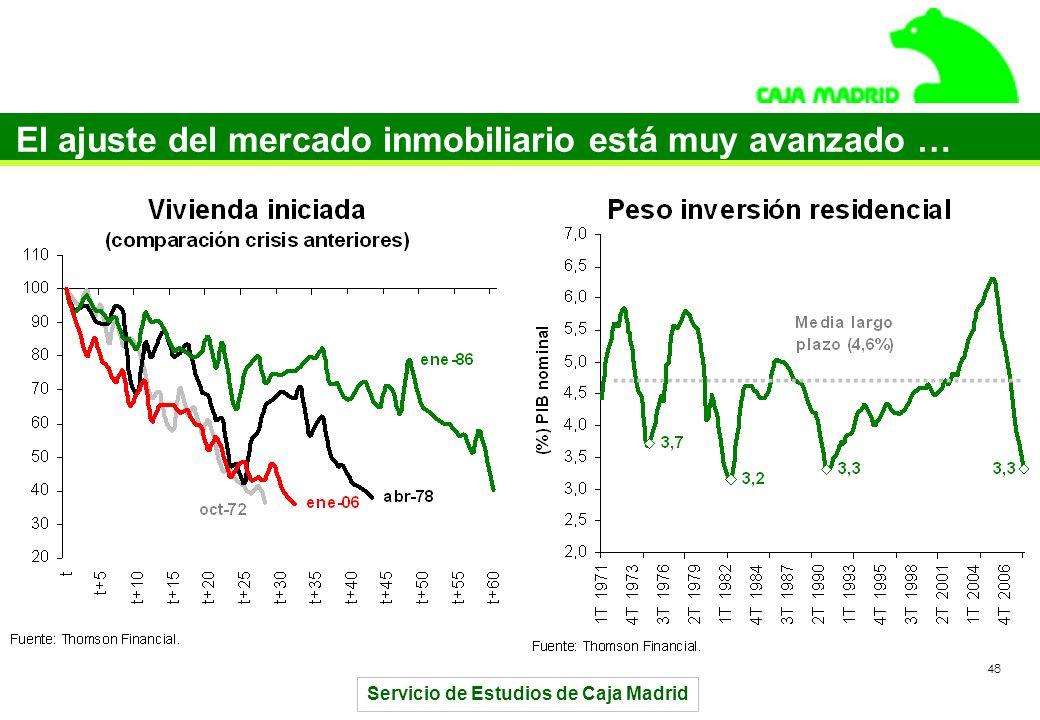 Servicio de Estudios de Caja Madrid 48 El ajuste del mercado inmobiliario está muy avanzado …