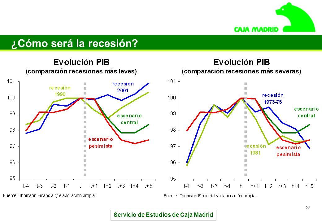 Servicio de Estudios de Caja Madrid 50 ¿Cómo será la recesión