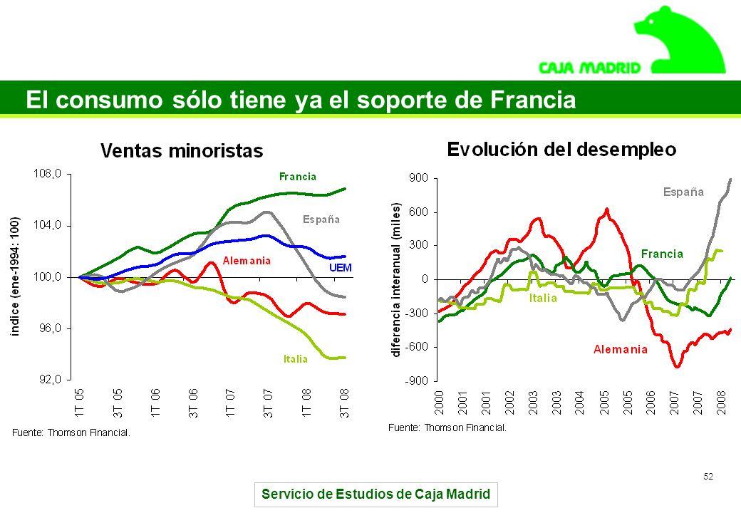 Servicio de Estudios de Caja Madrid 52 El consumo sólo tiene ya el soporte de Francia