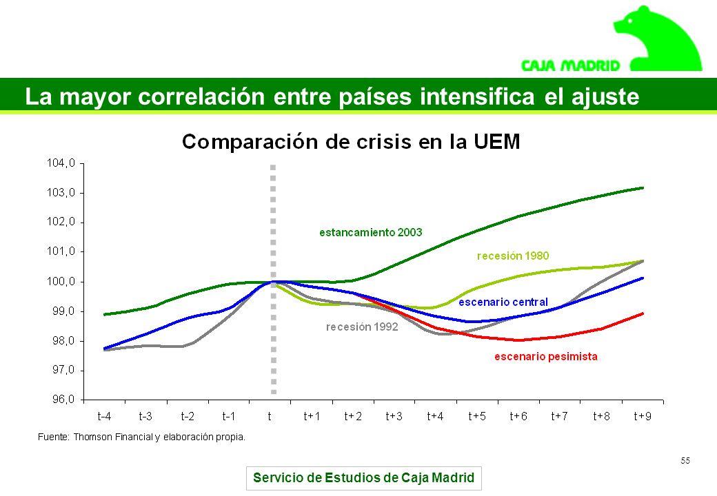 Servicio de Estudios de Caja Madrid 55 La mayor correlación entre países intensifica el ajuste