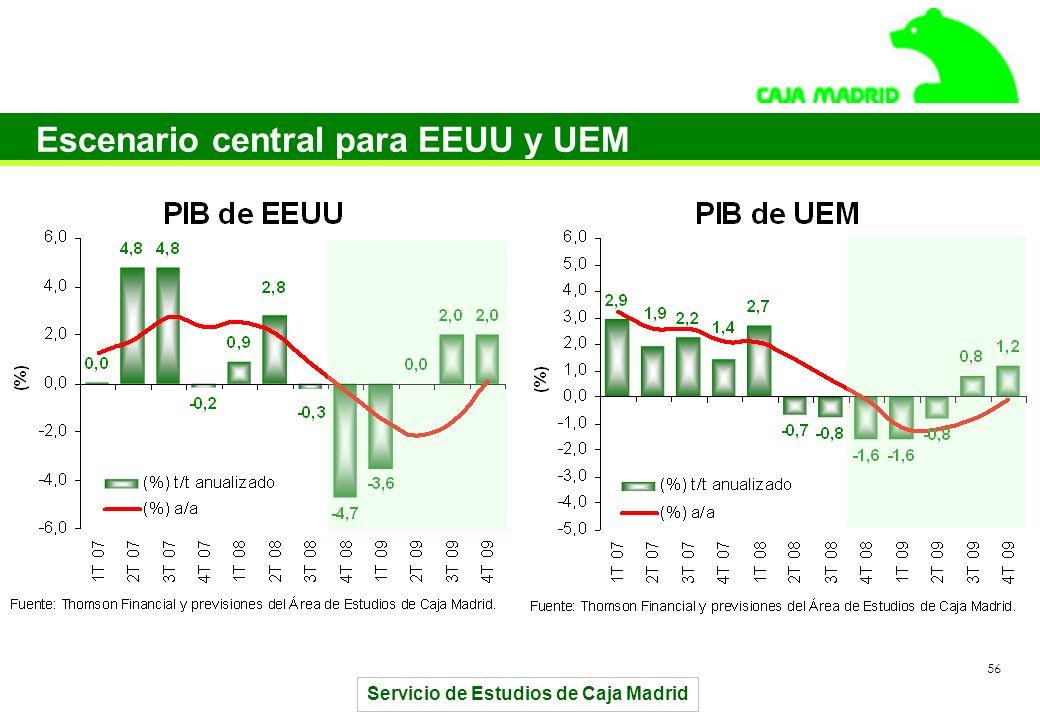 Servicio de Estudios de Caja Madrid 56 Escenario central para EEUU y UEM