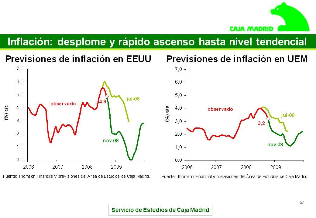 Servicio de Estudios de Caja Madrid 57 Inflación: desplome y rápido ascenso hasta nivel tendencial