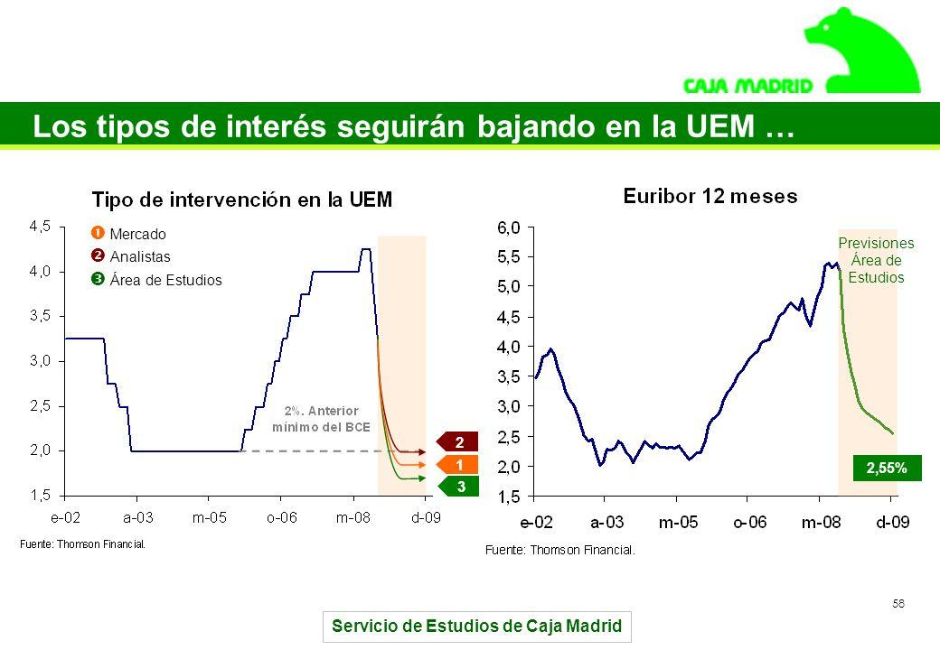 Servicio de Estudios de Caja Madrid 58 Los tipos de interés seguirán bajando en la UEM … 2,55% Previsiones Área de Estudios 1 2 3 Mercado Analistas Área de Estudios