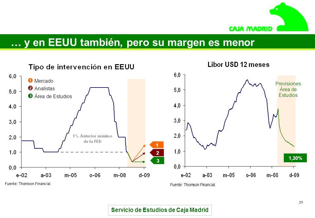Servicio de Estudios de Caja Madrid 59 … y en EEUU también, pero su margen es menor 1 2 3 1,30% Previsiones Área de Estudios Mercado Analistas Área de Estudios