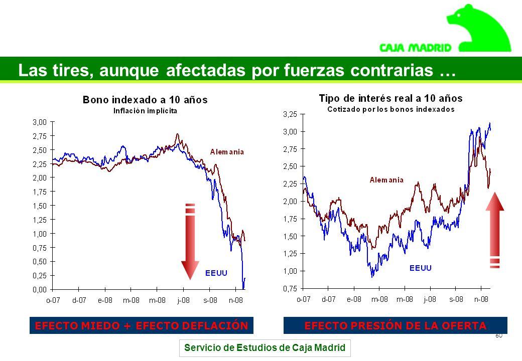 Servicio de Estudios de Caja Madrid 60 Las tires, aunque afectadas por fuerzas contrarias … EFECTO MIEDO + EFECTO DEFLACIÓNEFECTO PRESIÓN DE LA OFERTA