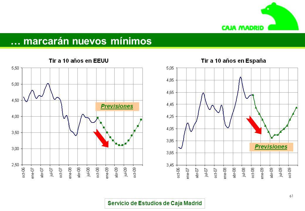 Servicio de Estudios de Caja Madrid 61 … marcarán nuevos mínimos