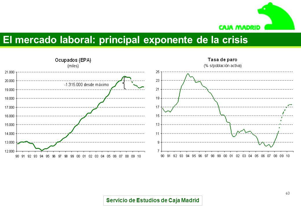 Servicio de Estudios de Caja Madrid 63 El mercado laboral: principal exponente de la crisis