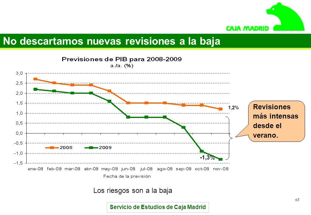 Servicio de Estudios de Caja Madrid 65 No descartamos nuevas revisiones a la baja -1,3% 1,2% Los riesgos son a la baja Revisiones más intensas desde el verano.