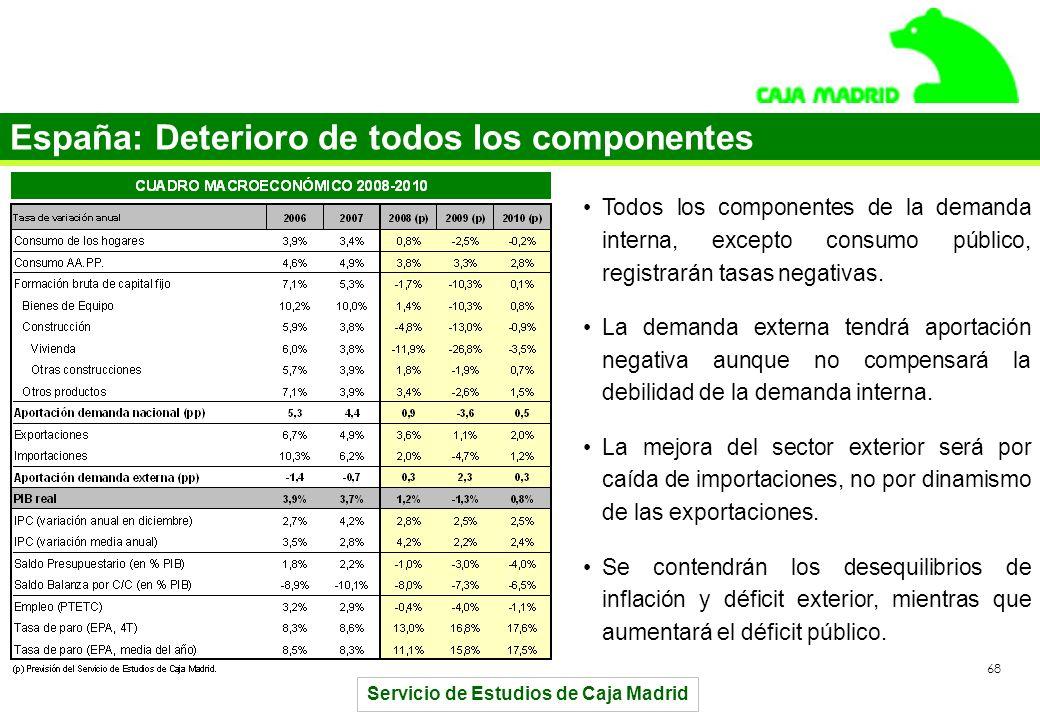 Servicio de Estudios de Caja Madrid 68 España: Deterioro de todos los componentes Todos los componentes de la demanda interna, excepto consumo público, registrarán tasas negativas.
