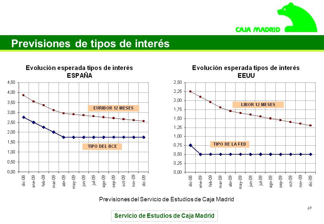 Servicio de Estudios de Caja Madrid 69 Previsiones de tipos de interés Previsiones del Servicio de Estudios de Caja Madrid