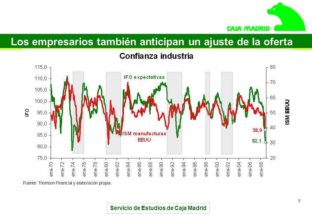 Servicio de Estudios de Caja Madrid 8 Los empresarios también anticipan un ajuste de la oferta
