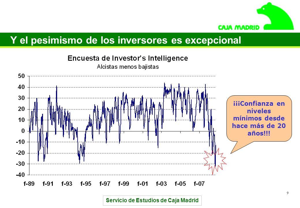 Servicio de Estudios de Caja Madrid 9 Y el pesimismo de los inversores es excepcional ¡¡¡Confianza en niveles mínimos desde hace más de 20 años!!!