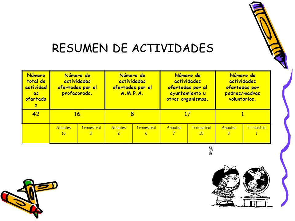 RESUMEN DE ACTIVIDADES Número total de actividad es ofertada s Número de actividades ofertadas por el profesorado. Número de actividades ofertadas por