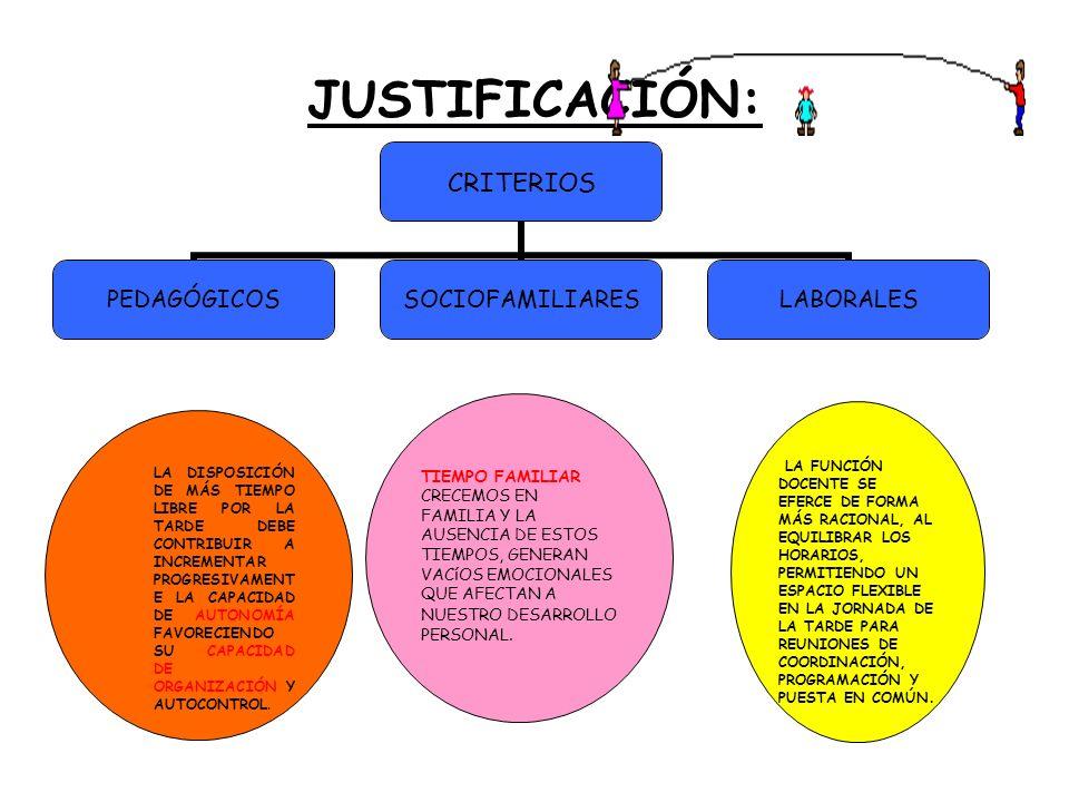 JUSTIFICACIÓN: CRITERIOS PEDAGÓGICOSSOCIOFAMILIARESLABORALES TIEMPO FAMILIAR CRECEMOS EN FAMILIA Y LA AUSENCIA DE ESTOS TIEMPOS, GENERAN VACíOS EMOCIO