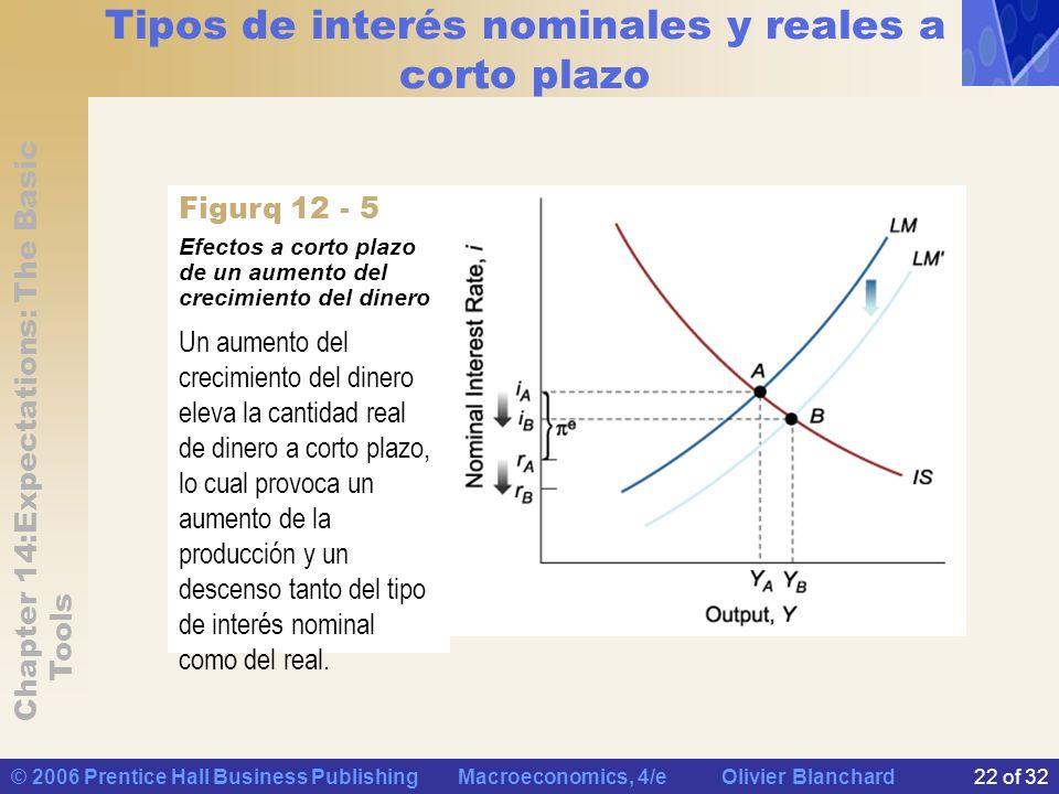 Chapter 14:Expectations: The Basic Tools © 2006 Prentice Hall Business Publishing Macroeconomics, 4/e Olivier Blanchard22 of 32 Tipos de interés nomin
