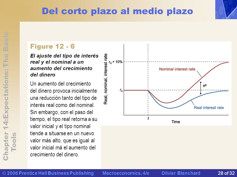 Chapter 14:Expectations: The Basic Tools © 2006 Prentice Hall Business Publishing Macroeconomics, 4/e Olivier Blanchard28 of 32 Del corto plazo al med