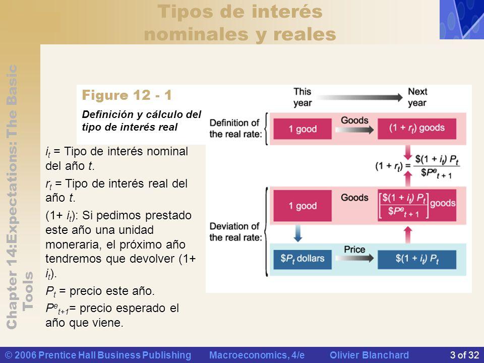 Chapter 14:Expectations: The Basic Tools © 2006 Prentice Hall Business Publishing Macroeconomics, 4/e Olivier Blanchard4 of 32 Tipos de interés nominales y reales entonces, la tasa esperada de inflación Por tanto, Dado, y conociendo que Si el tipo de interés nominal y la tasa esperada de inflación no son demasiado granes,, existe una expresión más sencilla: El tipo de interés real es (aproximadamente) igual al tipo de interés nominal menos la tasa esperada de inflación.