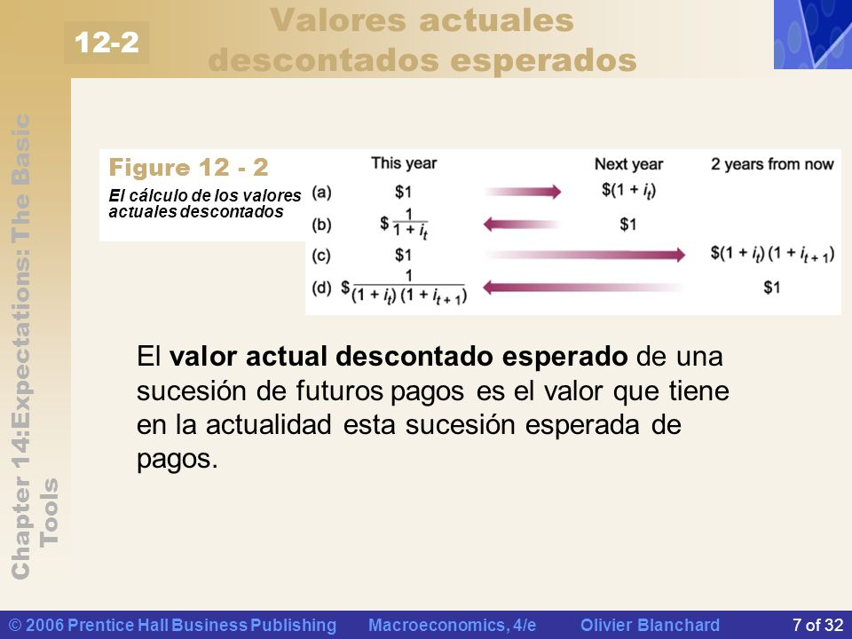 Chapter 14:Expectations: The Basic Tools © 2006 Prentice Hall Business Publishing Macroeconomics, 4/e Olivier Blanchard7 of 32 Valores actuales descon