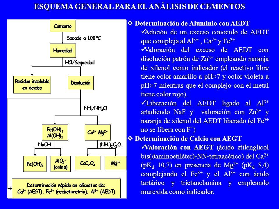 ESQUEMA GENERAL PARA EL ANÁLISIS DE CEMENTOS Determinación de Aluminio con AEDT Determinación de Aluminio con AEDT Adición de un exceso conocido de AE