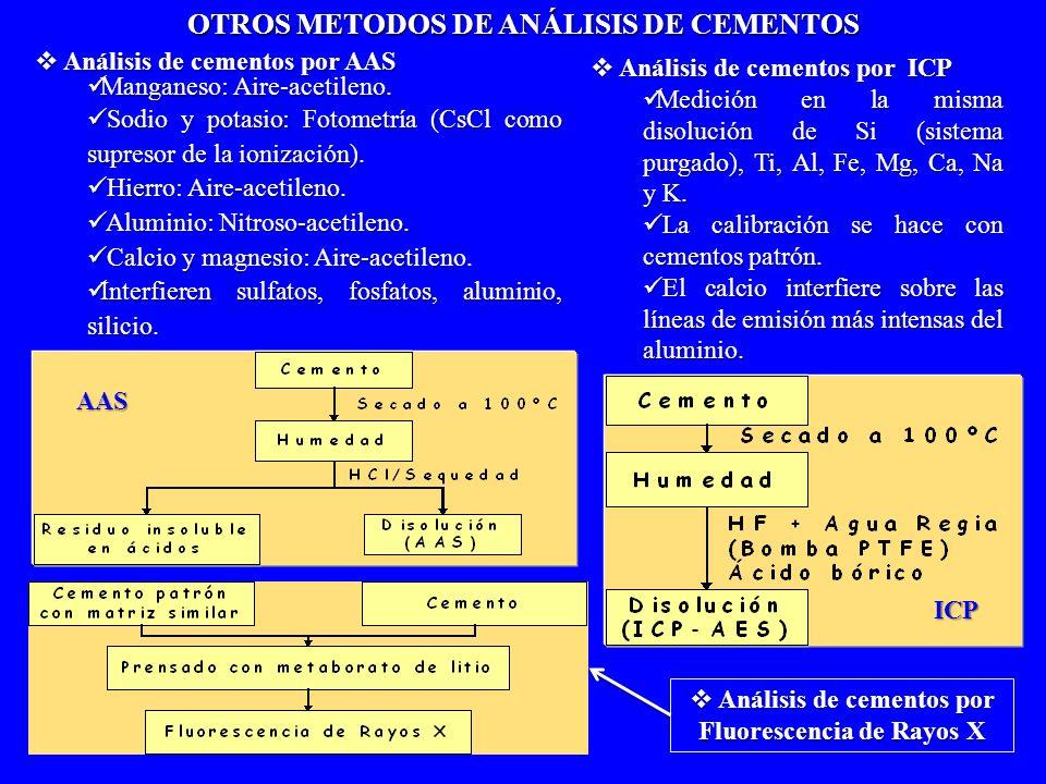 Análisis de cementos por AAS Análisis de cementos por AAS Manganeso: Aire-acetileno. Manganeso: Aire-acetileno. Sodio y potasio: Fotometría (CsCl como