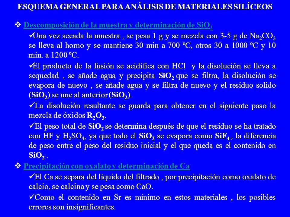 Descomposición de la muestra y determinación de SiO 2 Descomposición de la muestra y determinación de SiO 2Descomposición de la muestra y determinació