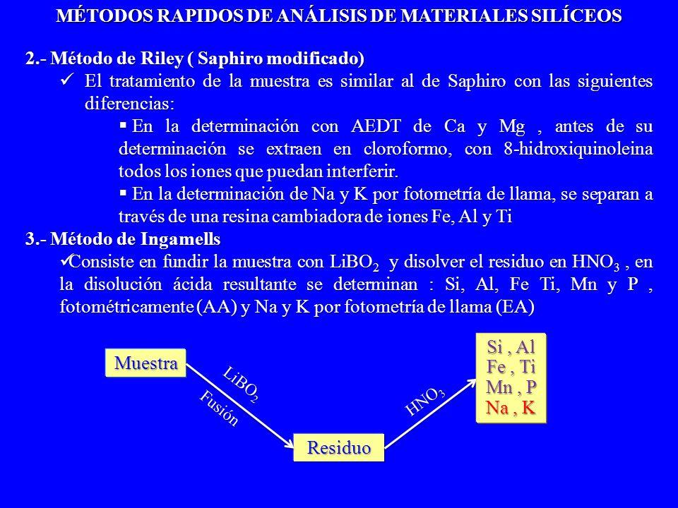 2.- Método de Riley ( Saphiro modificado) El tratamiento de la muestra es similar al de Saphiro con las siguientes diferencias: El tratamiento de la m