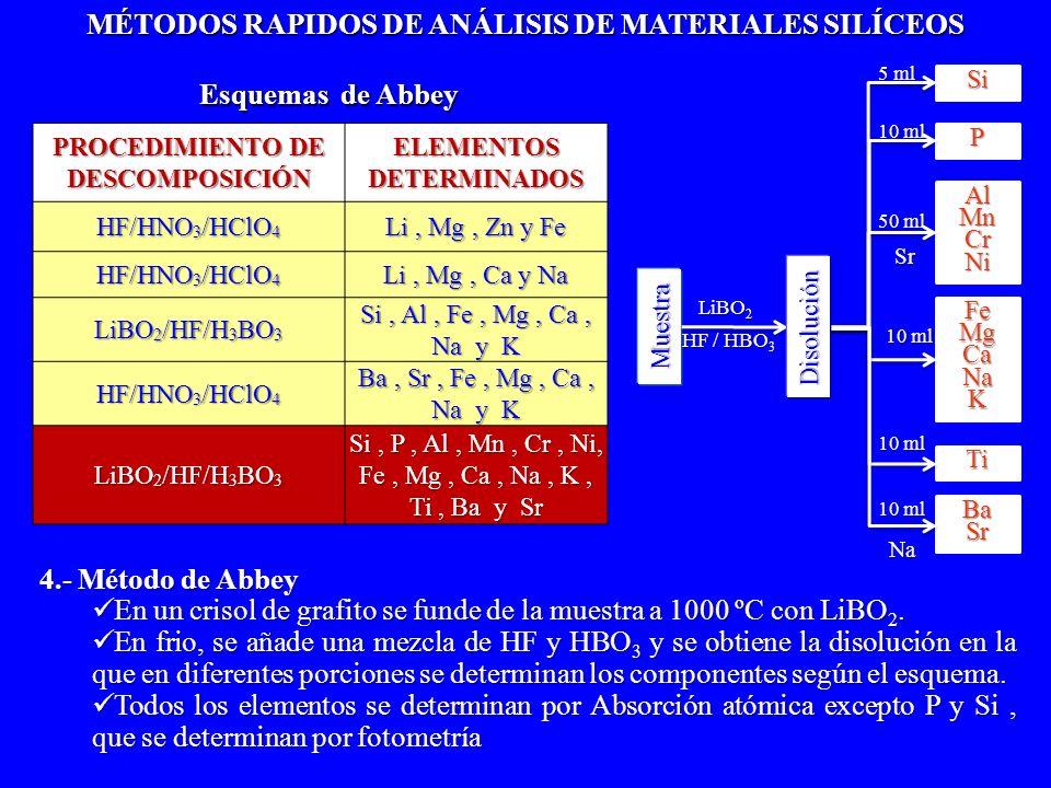 4.- Método de Abbey En un crisol de grafito se funde de la muestra a 1000 ºC con LiBO 2. En un crisol de grafito se funde de la muestra a 1000 ºC con