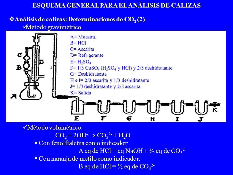 Análisis de calizas: Determinaciones de CO 2 (2) Análisis de calizas: Determinaciones de CO 2 (2) Método gravimétrico. Método gravimétrico. CO 2 D A=