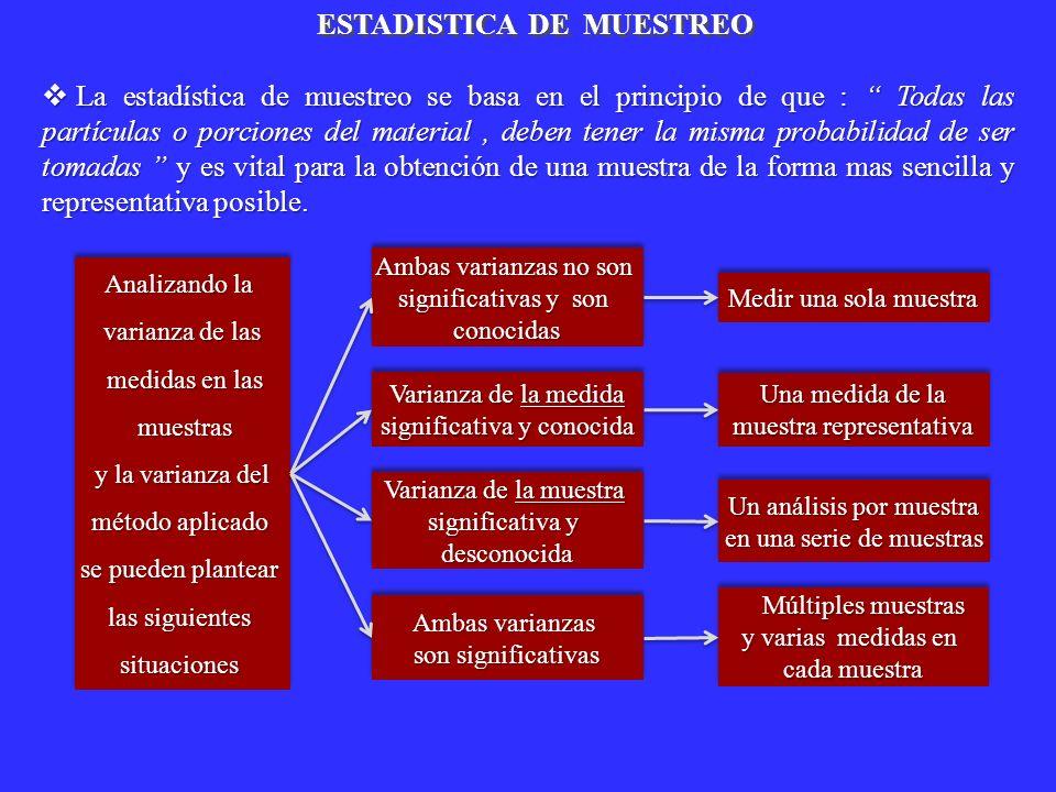 La estadística de muestreo se basa en el principio de que : Todas las partículas o porciones del material, deben tener la misma probabilidad de ser to