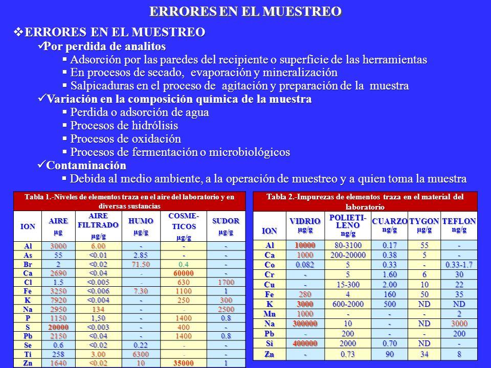 ERRORES EN EL MUESTREO Tabla 1.-Niveles de elementos traza en el aire del laboratorio y en diversas sustancias IONAIREµg AIRE FILTRADO µg/g HUMOµg/gCO