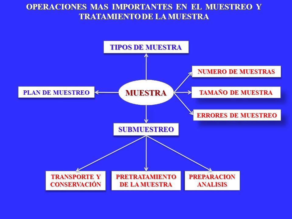 SUBMUESTREOSUBMUESTREO NUMERO DE MUESTRAS TAMAÑO DE MUESTRA ERRORES DE MUESTREO PREPARACION ANALISIS TRANSPORTE Y CONSERVACIÓN TIPOS DE MUESTRA PLAN D