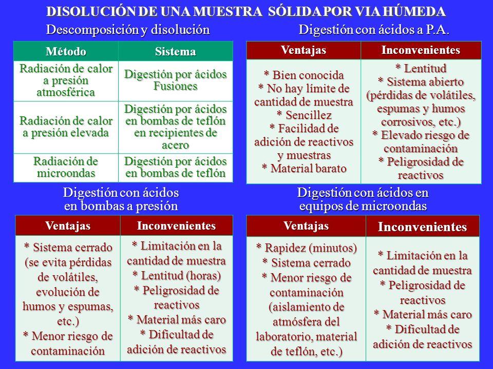 Descomposición y disolución Digestión con ácidos a P.A. VentajasInconvenientes * Bien conocida * No hay límite de cantidad de muestra * Sencillez * Fa