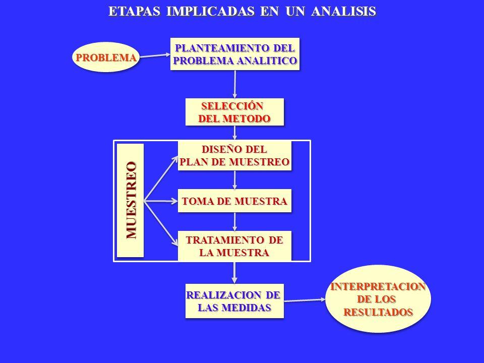 PROBLEMAPROBLEMA PLANTEAMIENTO DEL PROBLEMA ANALITICO PLANTEAMIENTO DEL PROBLEMA ANALITICO SELECCIÓN DEL METODO SELECCIÓN REALIZACION DE LAS MEDIDAS R