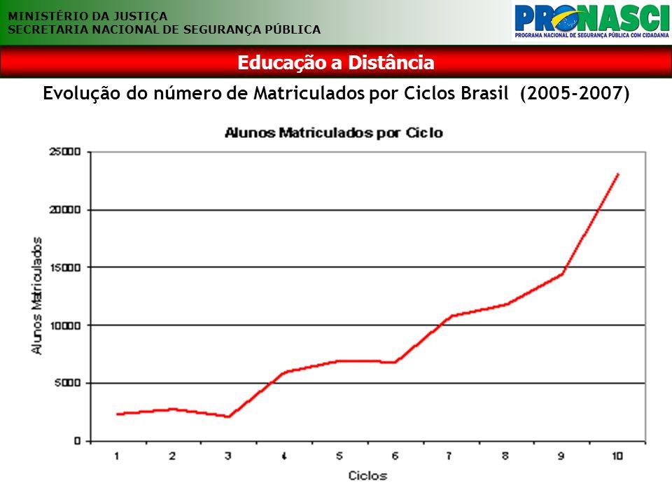 EDUCAÇÃO A DISTÂNCIA Evolução do número de Matriculados por Ciclos Brasil (2005-2007) MINISTÉRIO DA JUSTIÇA SECRETARIA NACIONAL DE SEGURANÇA PÚBLICA E