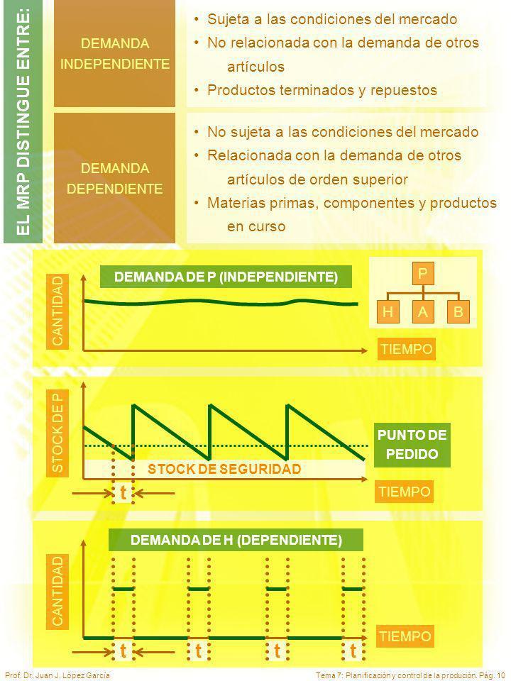 Tema 7: Planificación y control de la produción. Pág. 10Prof. Dr. Juan J. López García EL MRP DISTINGUE ENTRE: DEMANDA INDEPENDIENTE Sujeta a las cond